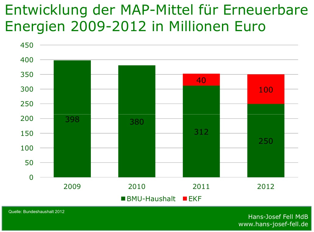 http://www.ngo-online.de//media/photos/grafik/entwicklung-der-mittel-erneuerbare-energien.jpeg