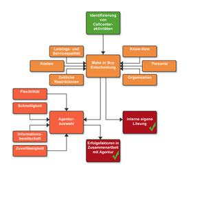 Outsourcen von Telemarketing von div. Seiten beleuchtet