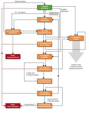Im Vertriebsprozess muss Telemarketing fest verankert sein