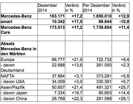Mercedes Erfolgsjahr 2014 in Zahlen