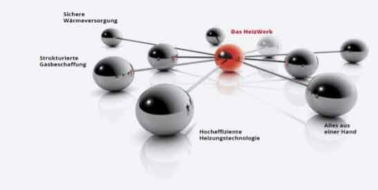 Das Leistungspaket von HeizWerk spart den Nutzern nicht nur Kosten, sondern auch jede Menge Arbeitsaufwand. (Quelle: KÜBLER GmbH Energiesparende Hallenheizungen)